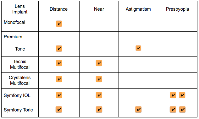 Cataract Lens Implant Comparison Chart | The Eye Professionals Millville NJ